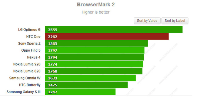 BrowserMark 2 HTC One