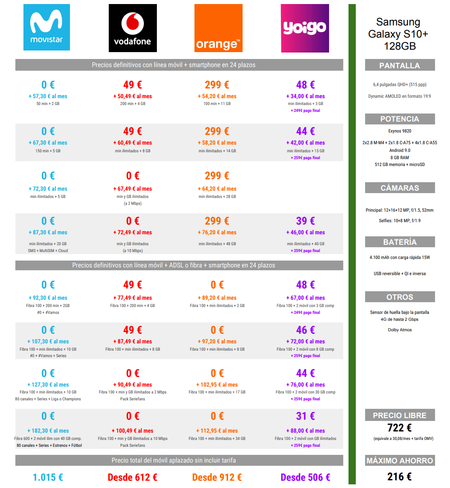 Comparativa Precios A Plazos Del Samsung Galaxy S10 128gb Con Movistar Vodafone Orange Y Yoigo En Navidad