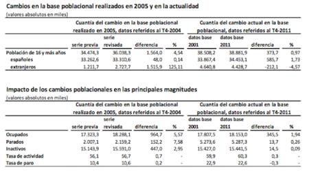 Cambio metodológico en el INE para la encuesta de población activa