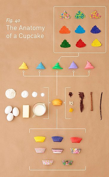 Análisis gráfico de un cupcake