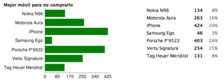 Mejor móvil para no comprarlo de 2008: iPhone