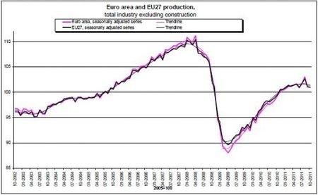 Leve caída en la producción industrial de la eurozona