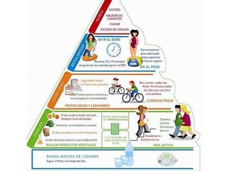 Pirámide del bienestar digestivo, para evitar malestares gastrointestinales