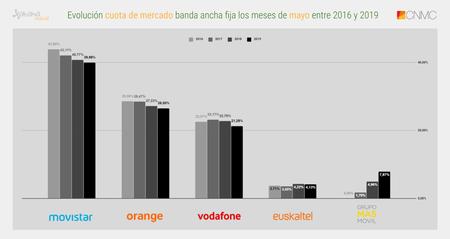 Evolucion Cuota De Mercado Banda Ancha Fija Los Meses De Mayo Entre 2016 Y 2019