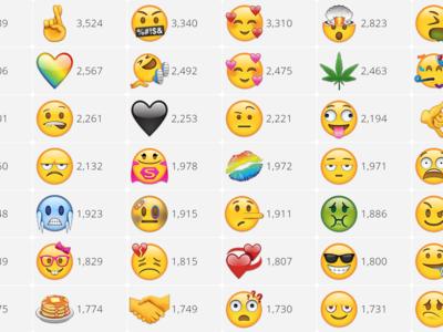 ¿Cómo consigo que el nuevo emoji que yo quiero aparezca en WhatsApp?
