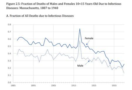 Fraccion Muerte Por Enfermedades Contagiosas