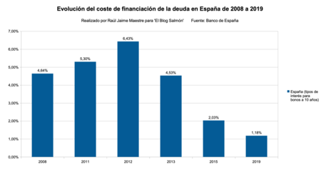 Coste De Financiacion De La Deuda