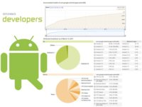 Nuevo sistema de estadísticas para los desarrolladores de Android
