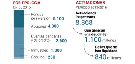 Actuaciones Inspectoras Espana