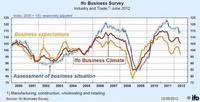 La confianza empresarial en Alemania ha bajado