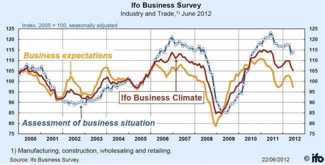 ifo-german-business-confiddence-june-2012.jpg