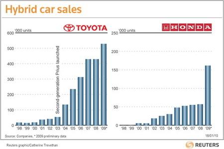 Los híbridos japoneses crecen violentamente en 2009