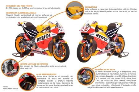 Estos son los cambios de normativa del Campeonato del Mundo de MotoGP para el 2016