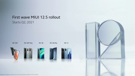 Miui 12 5 Capa Personalizacion Xiaomi Fecha Actualizacion Modelos Compatibles