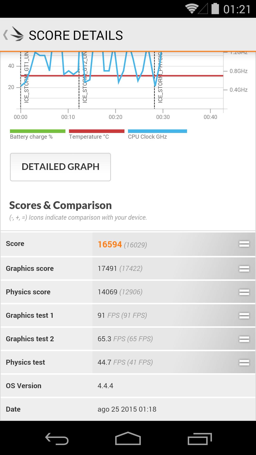 Foto de Benchmarks Nexus 5 Android 4.4.4 (13/37)