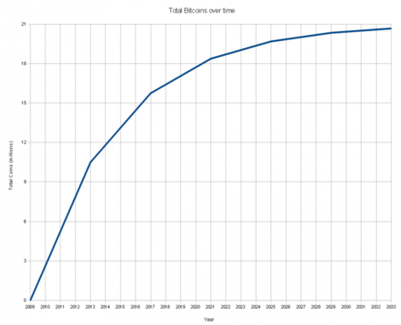 Total Bitcoins Over Time1