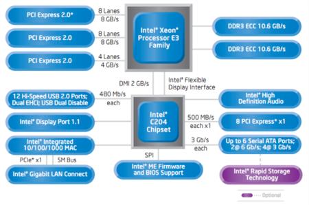 Intel Xeon E3 cpu