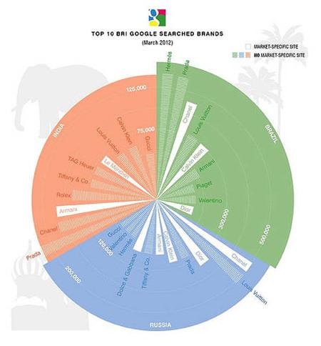Las firmas de lujo más buscadas en Google en Brasil, India y Rusia