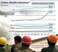 Emisiones de gases per capita