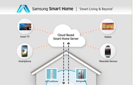 Samsung presenta Smart Home, sus planes en domótica