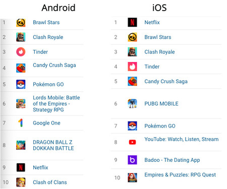 Top 10 Ganancias Aplicaciones Android Ios