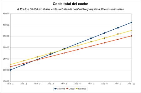 Analisis de costes de Renault Fluence Z.E. y Fluence en 30.000 km/año