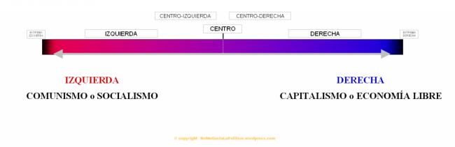Los espectros ideológicos: gráfico de Nolan y gráfico de Pournelle
