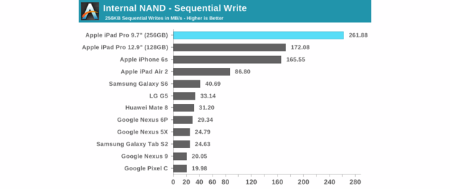 Velocidades Escritura Ipad Pro