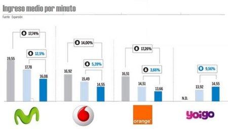 Evolución del ingreso medio por minuto en España: Orange se pone a la cabeza con el más bajo