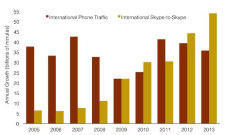 Skype vs llamadas internacionales