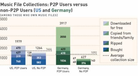 Los usuarios de P2P son los que menos música compran, ¿o es al revés?