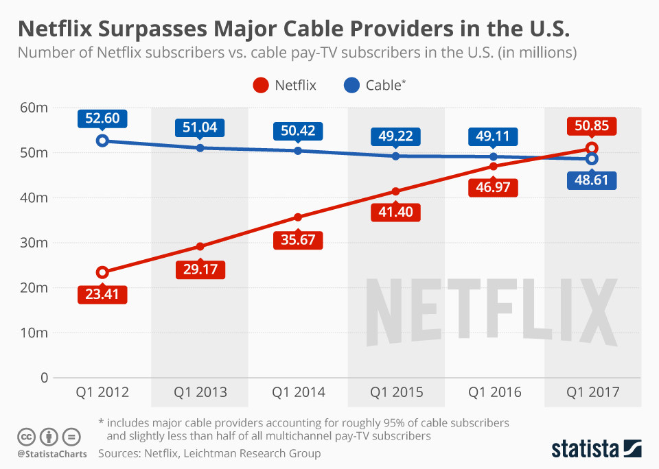 Chartoftheday 9799 Netflix Vs Cable Pay Tv Subscribers N