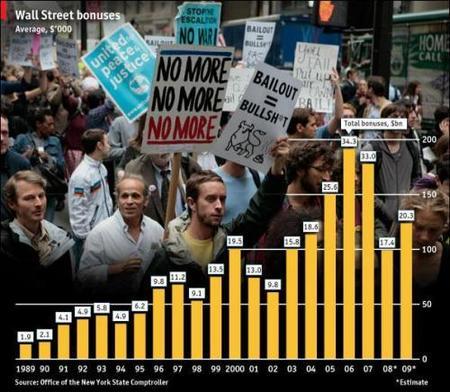 Sigue la conjura en contra los trabajadores de Wall Street