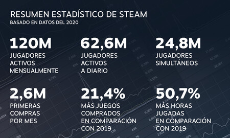 records de usuarios de steam