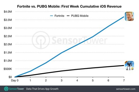 Pubg Mobile Vs Fortnite Mobile 1024x678