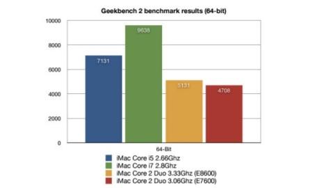 Primeras pruebas de rendimiento a los iMac con procesadores Intel Core i5 y i7