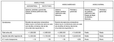 condiciones deposito cuentas 500
