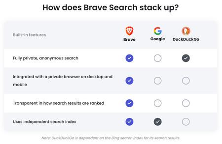 Brave Google Duckduckgo search engine