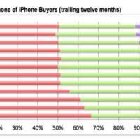 ¿Nos gusta demasiado nuestro iPhone? cada vez nos cuesta más renovarlo