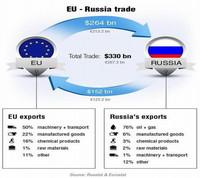 La guerra económica con Rusia podría tener un alto costo para Europa y Estados Unidos