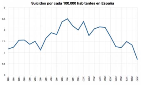 ¿Aumentan los suicidios con la crisis?