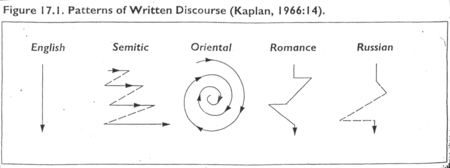 Kaplan Patterns Of Written Discourse