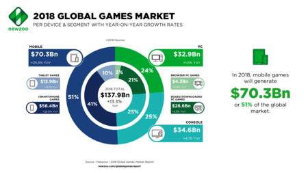 Newzoo 2018 Global Games Market