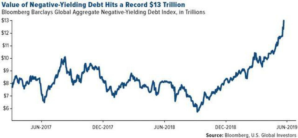 Https Blogs Images Forbes Com Greatspeculations Files 2019 06 Comm Value Negative Yielding Debt Record 13 Trillion 06212019 E1561393781622