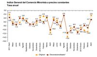 El consumo interno continúa paralizado: las ventas del consumo minorista acumulan 34 meses de caídas
