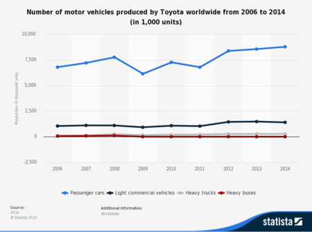Statistic Id198592 Toyota Motor Vehicles Produced Worldwide 2006 2014