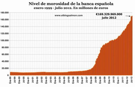 Nivel de Morosidad a julio 2012
