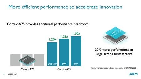 Cortex-A75, A55 y Mali-G72: más potencia para allanar el camino a la inteligencia artificial
