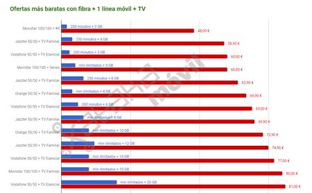 Ofertas Mas Baratas Con Fibra Movil Television