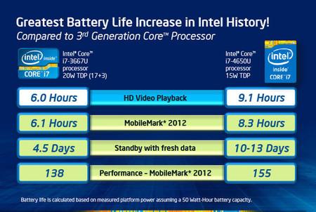 Comparativa Intel Core i7 vs Haswell i7